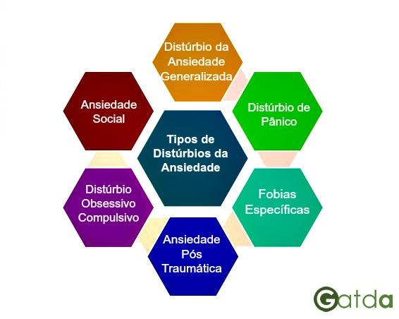 tipos de distúrbio da ansiedade GATDA