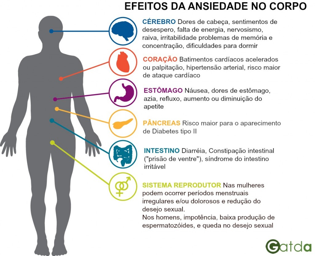 características e sintomas da ansiedade